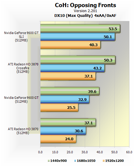 Reasons the 3870 is an energy hog like the 8800gt but it doesnt perform nearly as well
